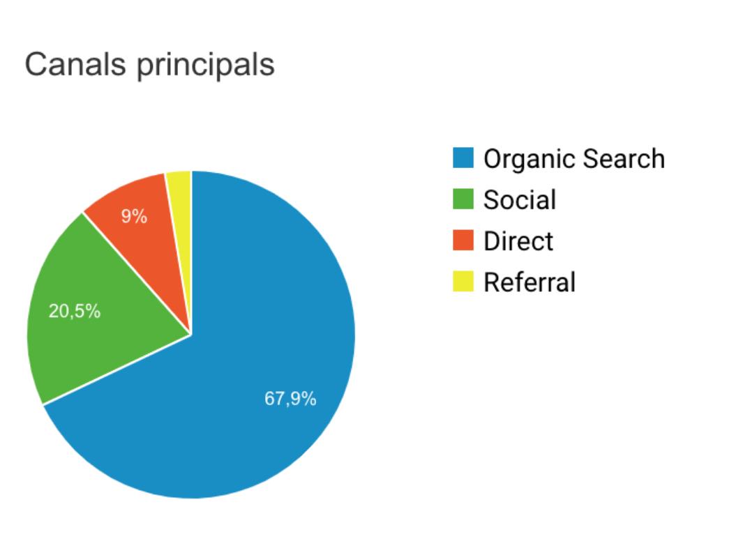 resultados de web bien optimizada para SEO